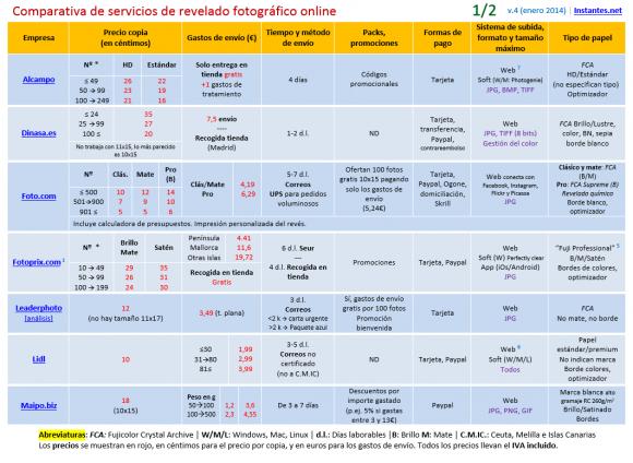 Tabla comparativa de servicios de revelado online (Parte A)