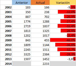 Tabla con el número de fotos por año, antes y después de la purga