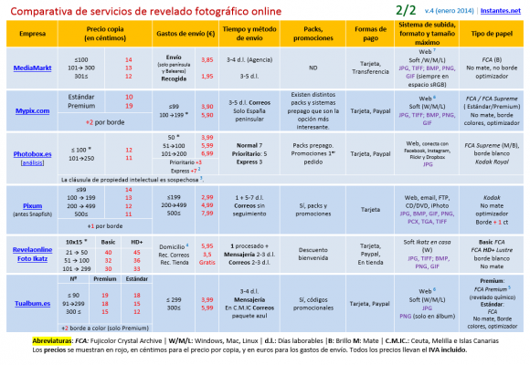 Tabla comparativa de servicios de revelado online (Parte B)