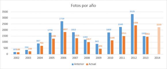 Gráfica con el número de fotos por año, antes y después de la purga