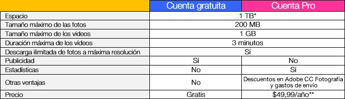 Tabla comparativa de las cuentas Flickr Pro y gratuita